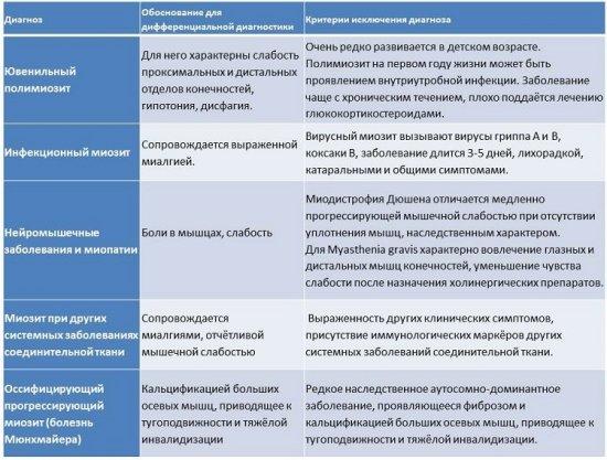 Дифференциальная диагностика дерматомиозита